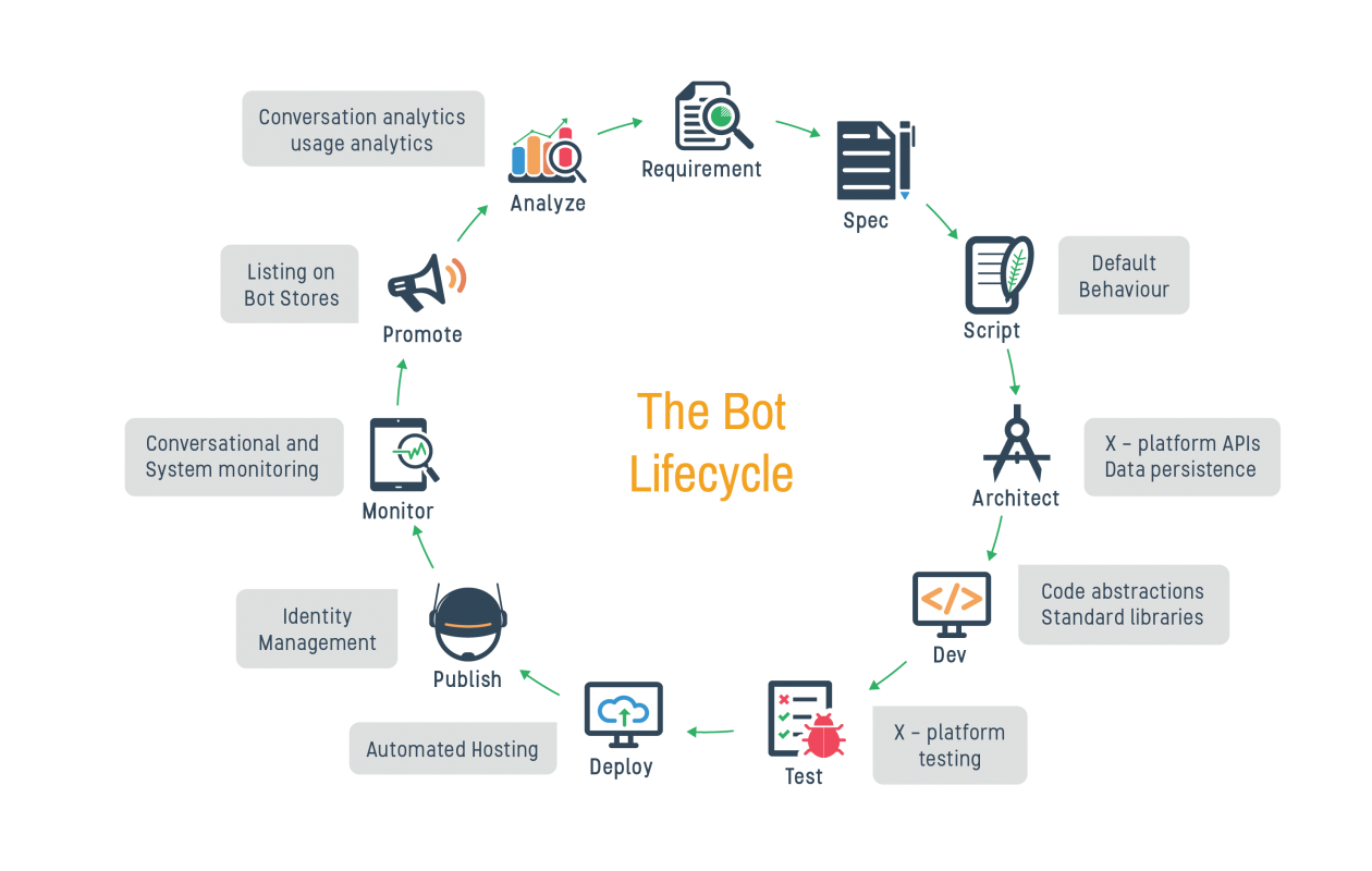 bot-lifecycle-bytesflow