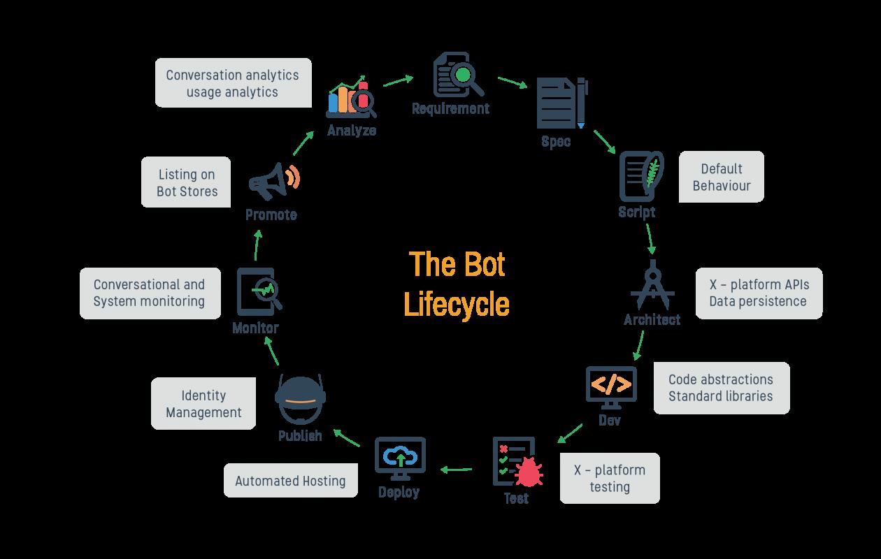 bot-lifecycle-bytesflow