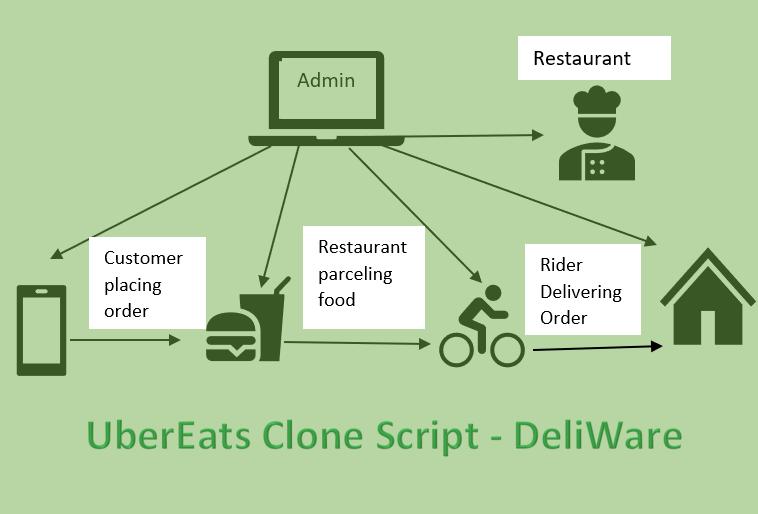 multi vendor marketplace script